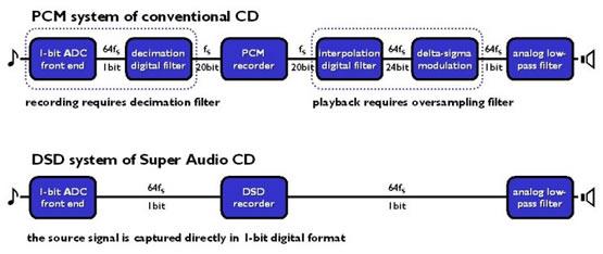 DSD_vs_PCM2
