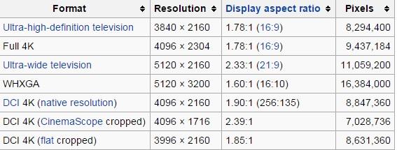 Rezolutii 4K